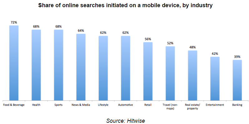 Mobile Online Search